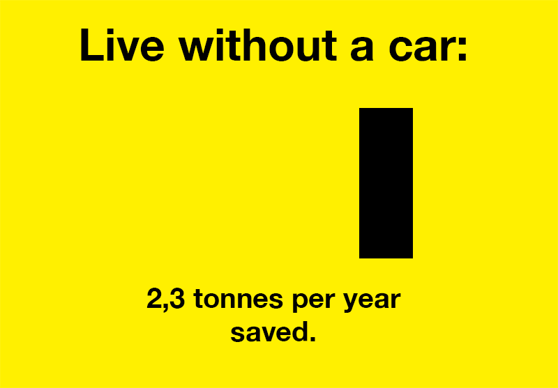 Live without a car: 2,3 tonnes of CO2 saved per year.